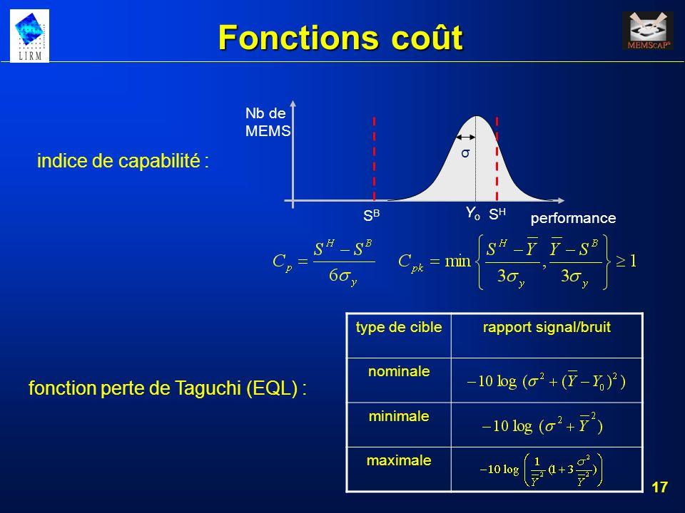 17 Fonctions coût performance SHSH YoYo SBSB σ Nb de MEMS indice de capabilité : type de ciblerapport signal/bruit nominale minimale maximale fonction