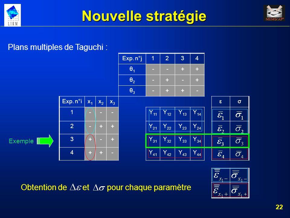 22 Nouvelle stratégie Plans multiples de Taguchi : Exp. n°j1234 θ1θ1 --++ θ2θ2 -+-+ θ3θ3 -++- Exp. n°ix1x1 x2x2 x3x3 εσ 1--- Y 11 Y 12 Y 13 Y 14 2-++