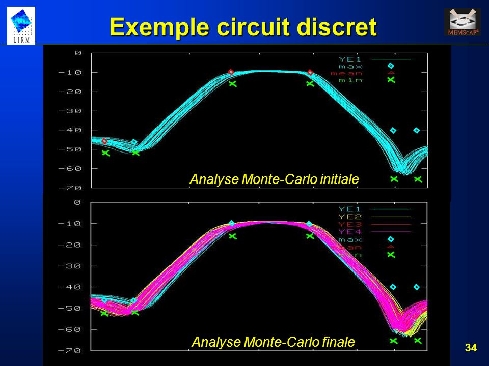 34 Analyse Monte-Carlo initiale Analyse Monte-Carlo finale Exemple circuit discret