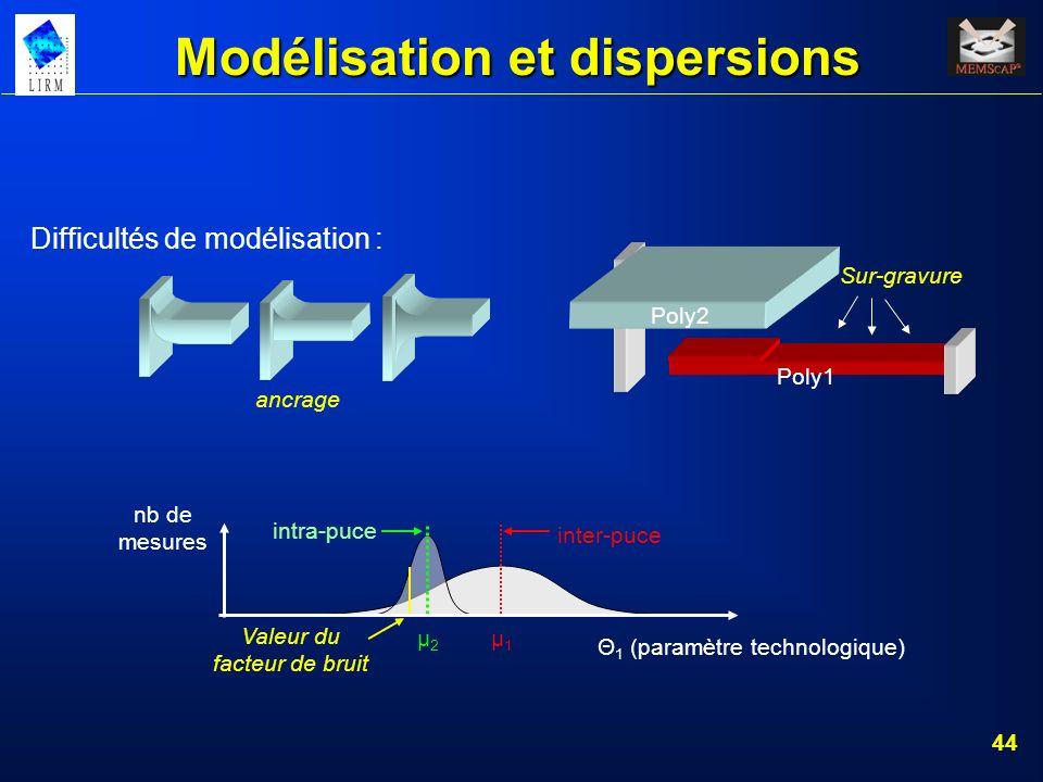 44 Difficultés de modélisation : Poly1 Poly2 Sur-gravure ancrage μ1μ1 μ2μ2 intra-puce inter-puce Valeur du facteur de bruit Θ 1 (paramètre technologiq