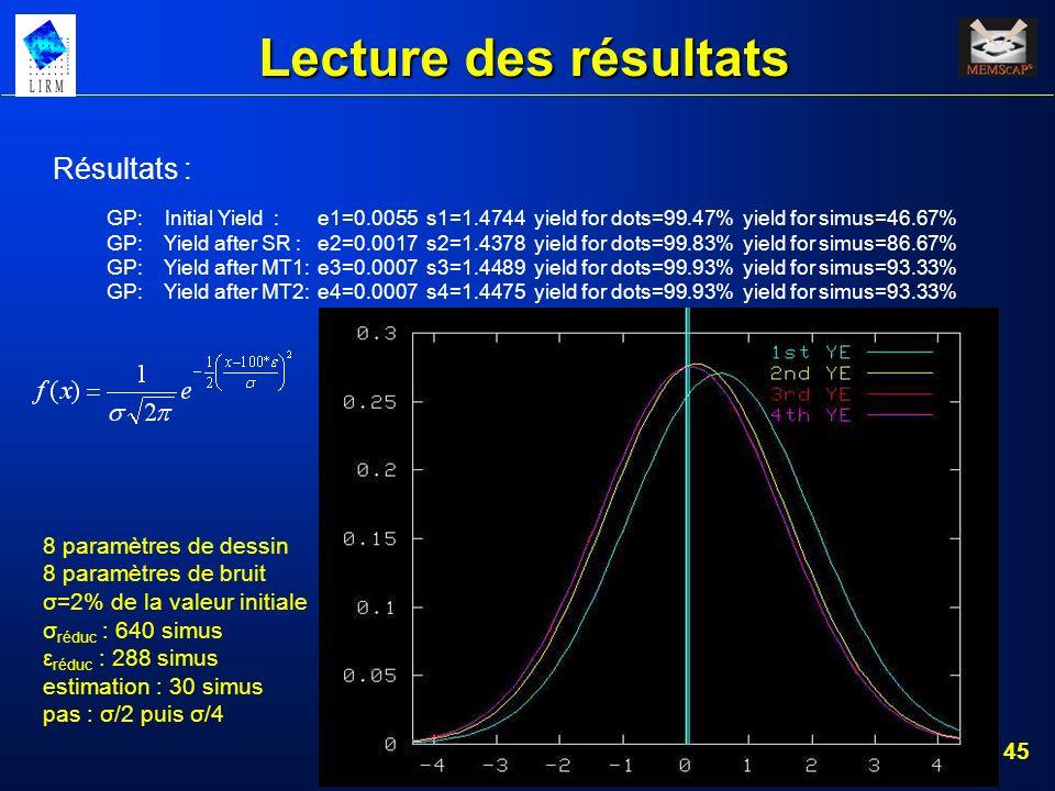 45 Lecture des résultats Résultats : GP: Initial Yield : e1=0.0055 s1=1.4744 yield for dots=99.47% yield for simus=46.67% GP: Yield after SR : e2=0.00