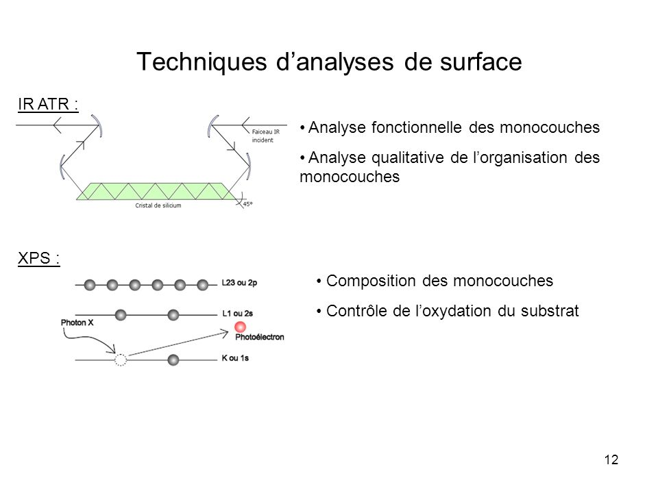12 Techniques danalyses de surface IR ATR : Analyse fonctionnelle des monocouches Analyse qualitative de lorganisation des monocouches Composition des monocouches Contrôle de loxydation du substrat XPS :