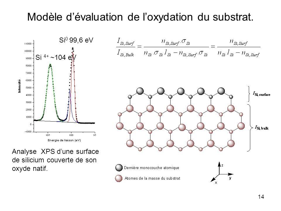 14 Modèle dévaluation de loxydation du substrat. Analyse XPS dune surface de silicium couverte de son oxyde natif. Si 4+ ~104 eV Si 0 99,6 eV