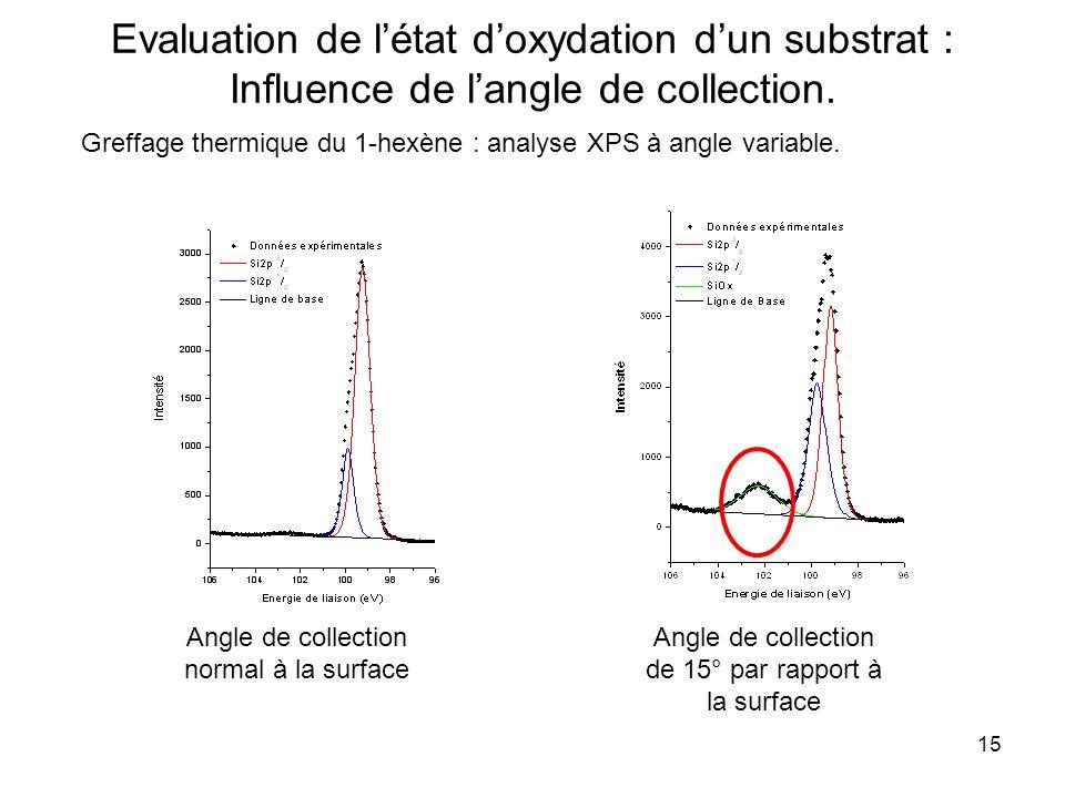 15 Evaluation de létat doxydation dun substrat : Influence de langle de collection. Greffage thermique du 1-hexène : analyse XPS à angle variable. Ang