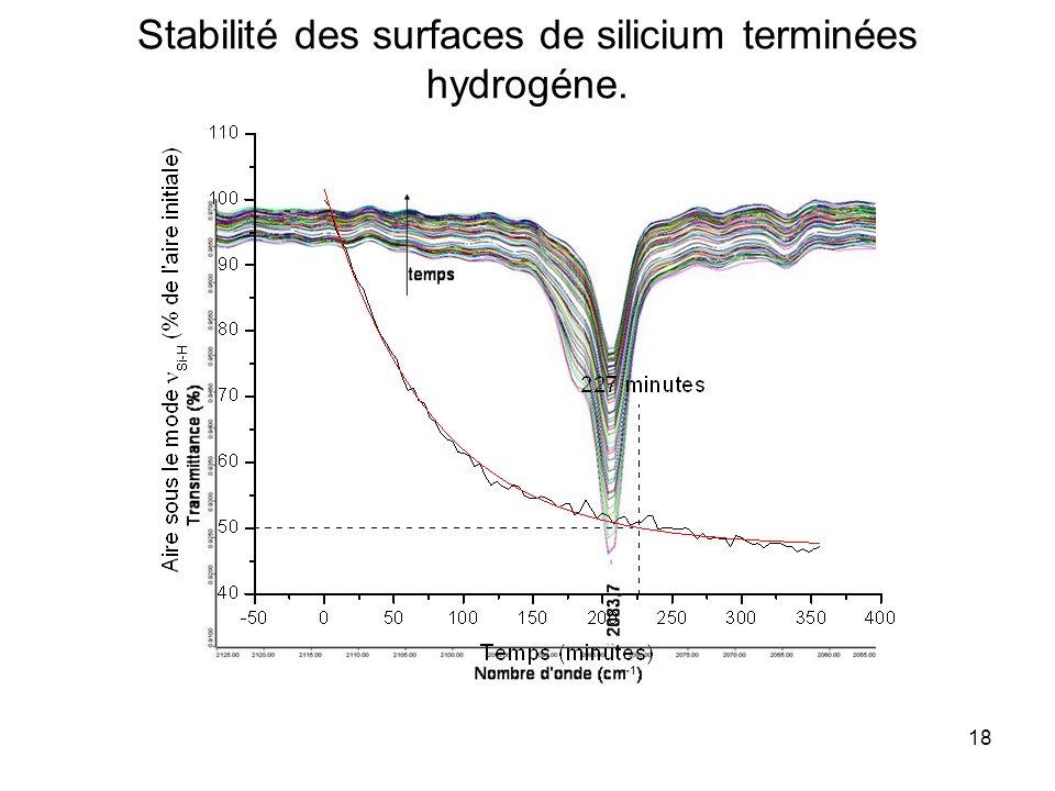 18 Stabilité des surfaces de silicium terminées hydrogéne.