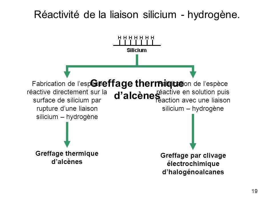 19 Réactivité de la liaison silicium - hydrogène. Fabrication de lespèce réactive directement sur la surface de silicium par rupture dune liaison sili