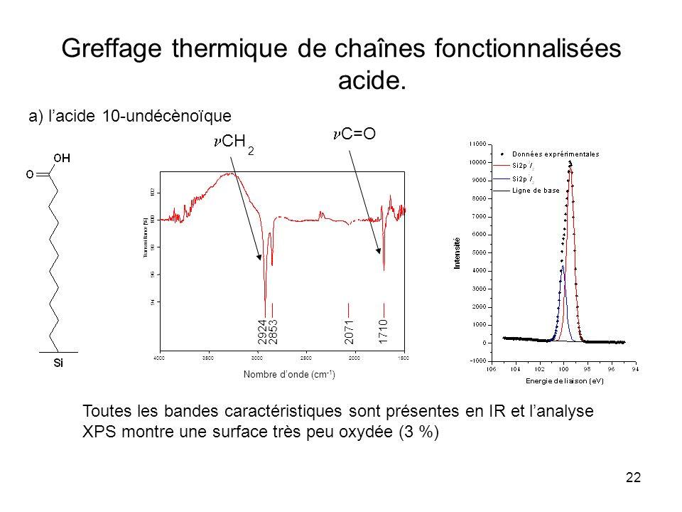 22 Greffage thermique de chaînes fonctionnalisées acide. a) lacide 10-undécènoïque Toutes les bandes caractéristiques sont présentes en IR et lanalyse
