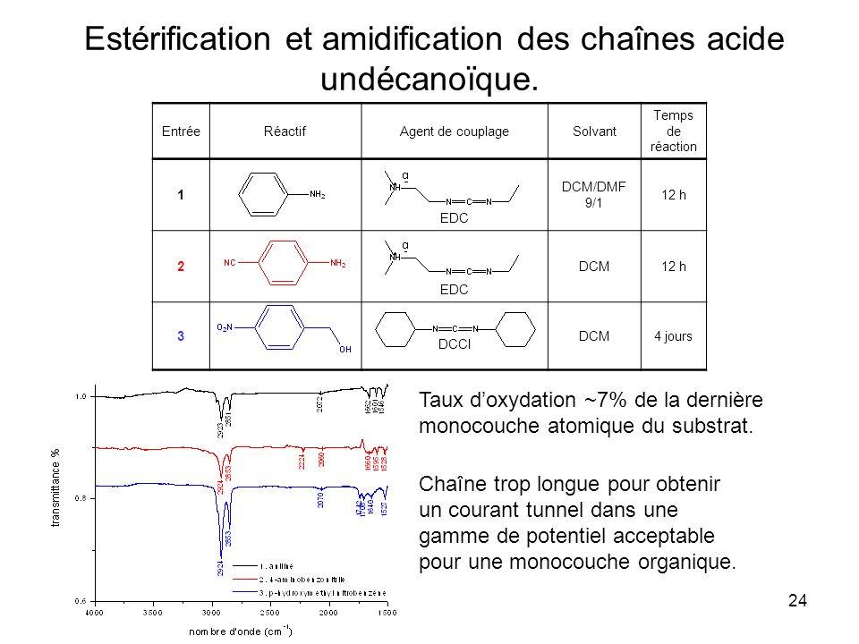 24 EntréeRéactifAgent de couplageSolvant Temps de réaction 1 EDC DCM/DMF 9/1 12 h 2 EDC DCM12 h 3 DCCI DCM4 jours Estérification et amidification des