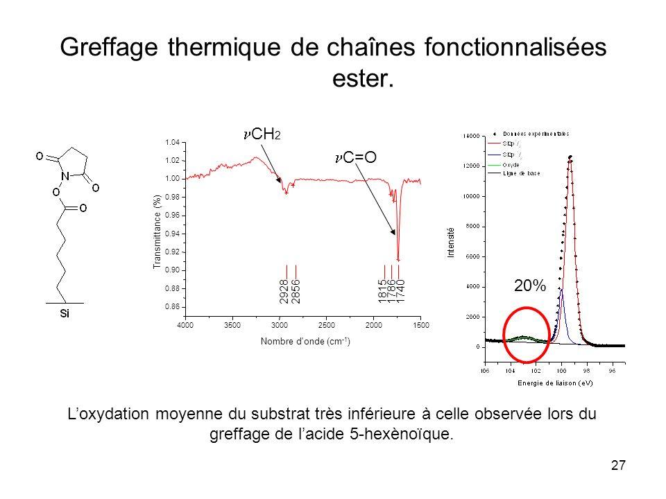27 Greffage thermique de chaînes fonctionnalisées ester. CH 2 C=O Loxydation moyenne du substrat très inférieure à celle observée lors du greffage de
