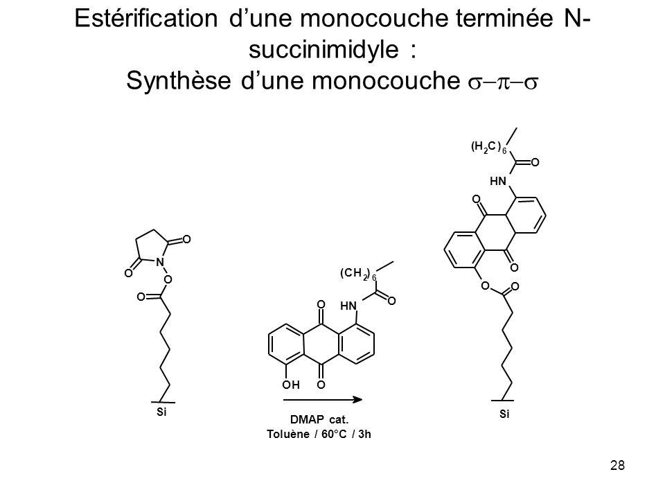 28 Estérification dune monocouche terminée N- succinimidyle : Synthèse dune monocouche Si O O N O O O O NH O (H 2 C) 6 O O OH NH (CH 2 ) 6 O O O DMAP