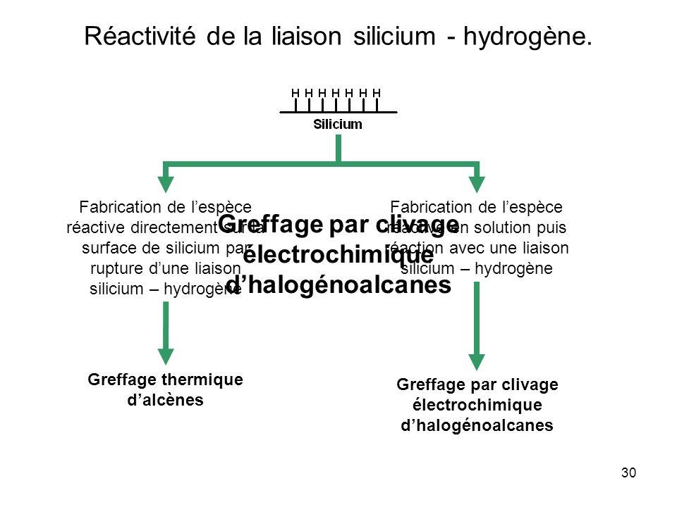 30 Réactivité de la liaison silicium - hydrogène. Fabrication de lespèce réactive directement sur la surface de silicium par rupture dune liaison sili