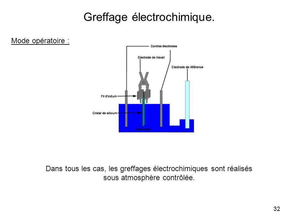 32 Greffage électrochimique. Mode opératoire : Dans tous les cas, les greffages électrochimiques sont réalisés sous atmosphère contrôlée.