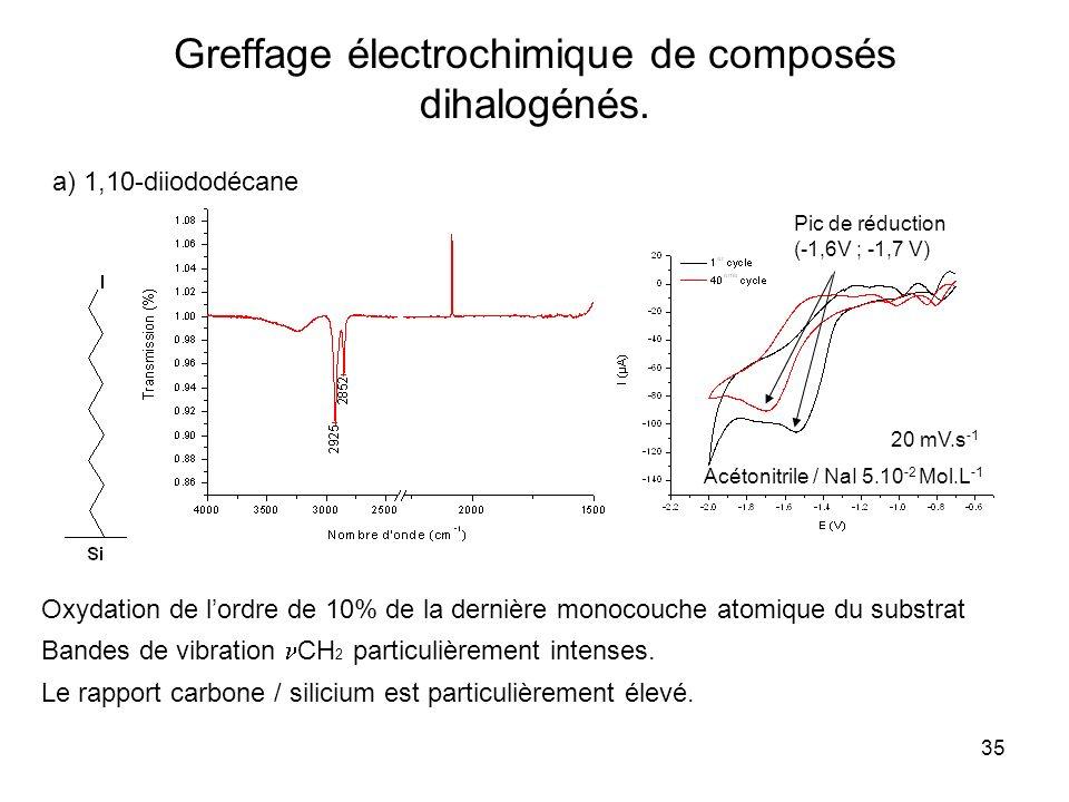 35 Greffage électrochimique de composés dihalogénés. a) 1,10-diiododécane Bandes de vibration CH 2 particulièrement intenses. Le rapport carbone / sil