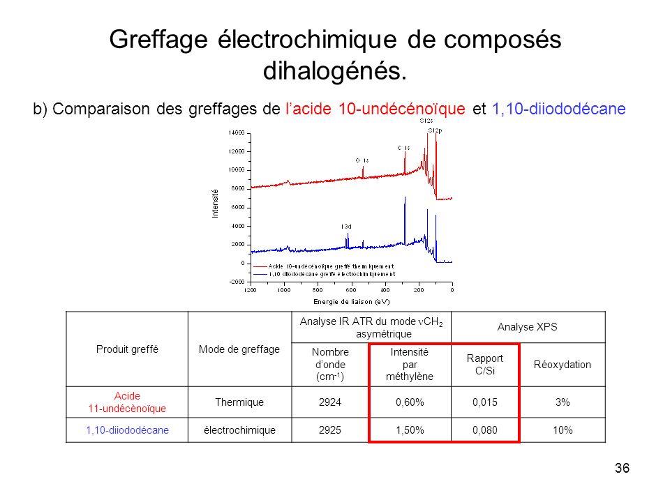 36 Greffage électrochimique de composés dihalogénés. b) Comparaison des greffages de lacide 10-undécénoïque et 1,10-diiododécane Produit grefféMode de