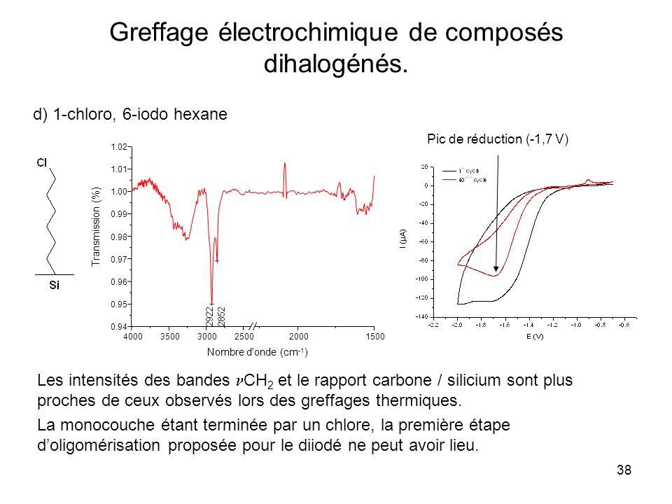 38 Greffage électrochimique de composés dihalogénés. d) 1-chloro, 6-iodo hexane Pic de réduction (-1,7 V) La monocouche étant terminée par un chlore,