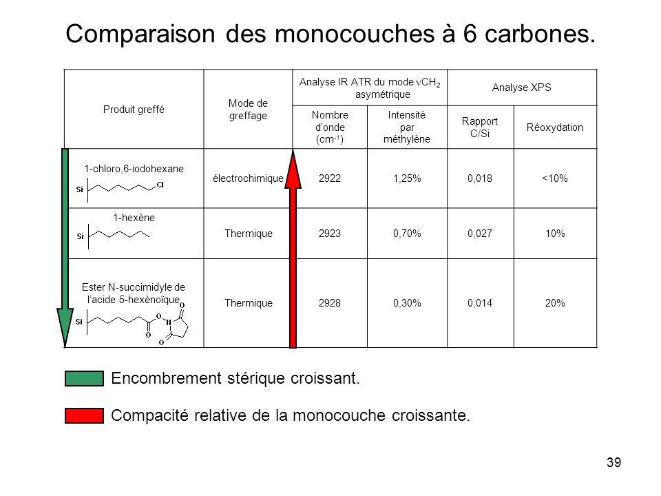 39 Comparaison des monocouches à 6 carbones. Produit greffé Mode de greffage Analyse IR ATR du mode CH 2 asymétrique Analyse XPS Nombre donde (cm -1 )