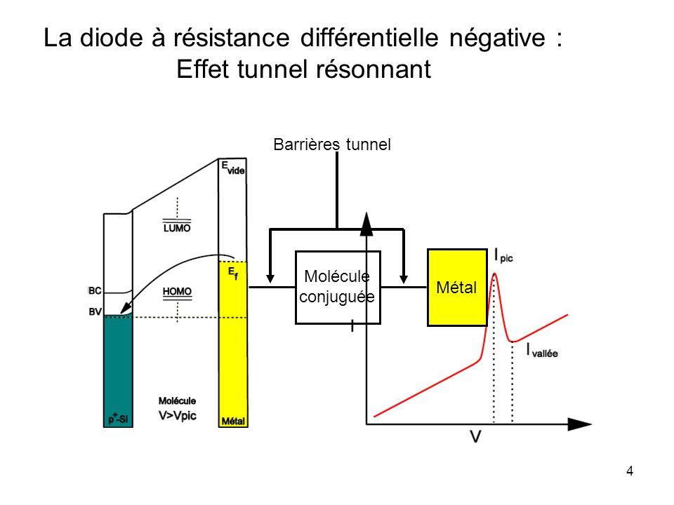 4 La diode à résistance différentielle négative : Effet tunnel résonnant Métal p+-Si Molécule conjuguée Barrières tunnel