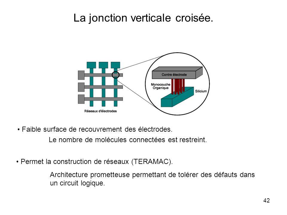 42 La jonction verticale croisée. Faible surface de recouvrement des électrodes. Le nombre de molécules connectées est restreint. Permet la constructi