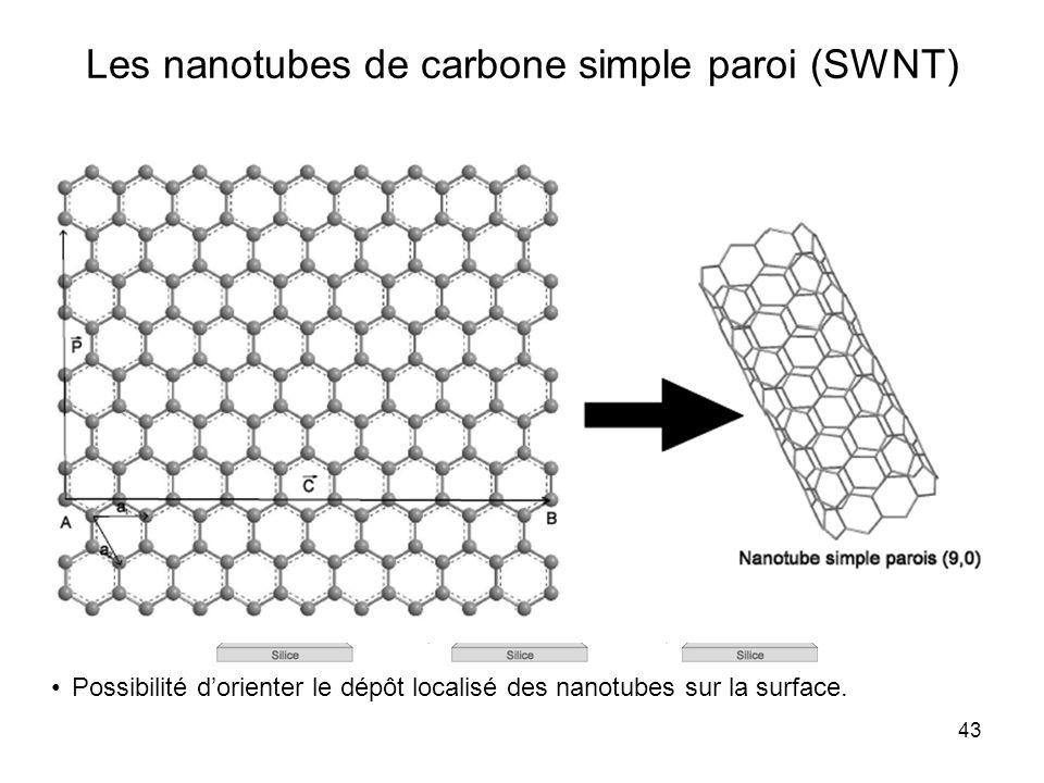 43 Les nanotubes de carbone simple paroi (SWNT) Electrodes nanométriques préexistantes. Leurs propriétés mécaniques leur permettent dépouser le profil