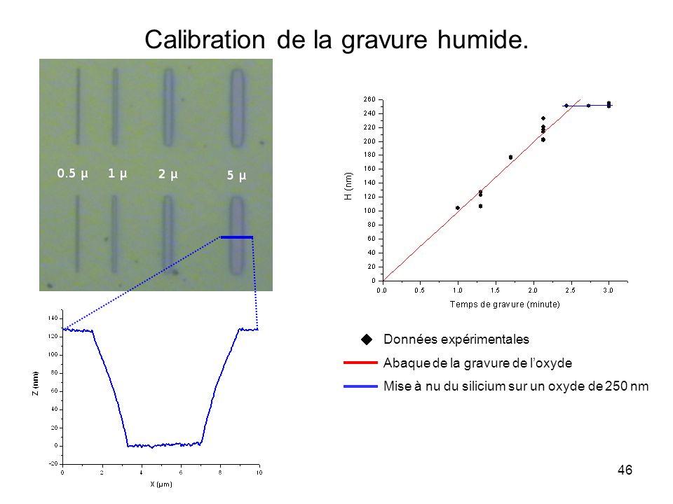 46 Calibration de la gravure humide. Données expérimentales Abaque de la gravure de loxyde Mise à nu du silicium sur un oxyde de 250 nm
