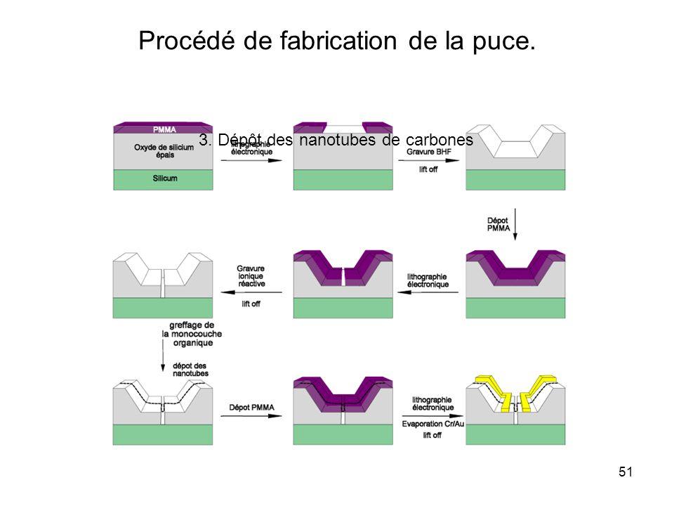 51 Procédé de fabrication de la puce. 3. Dépôt des nanotubes de carbones