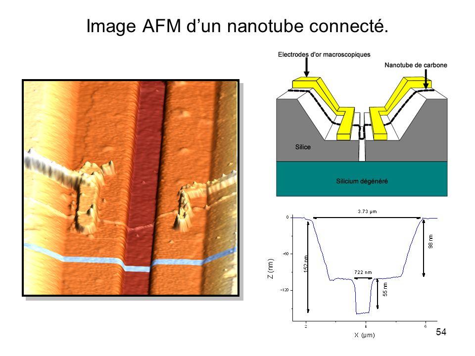 54 Image AFM dun nanotube connecté.