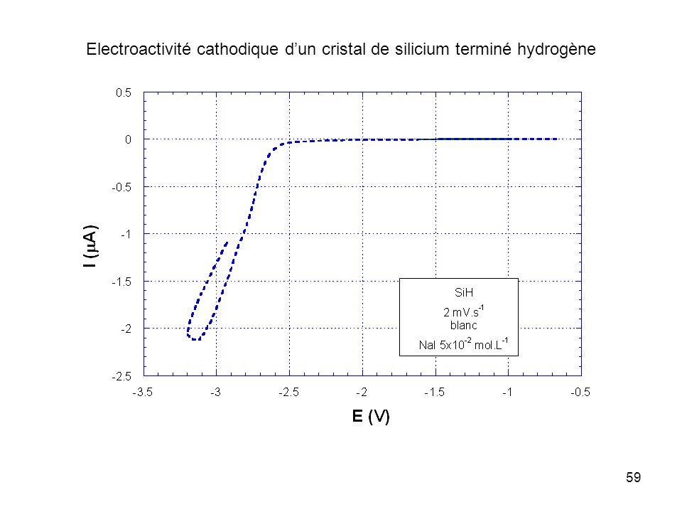 59 Electroactivité cathodique dun cristal de silicium terminé hydrogène