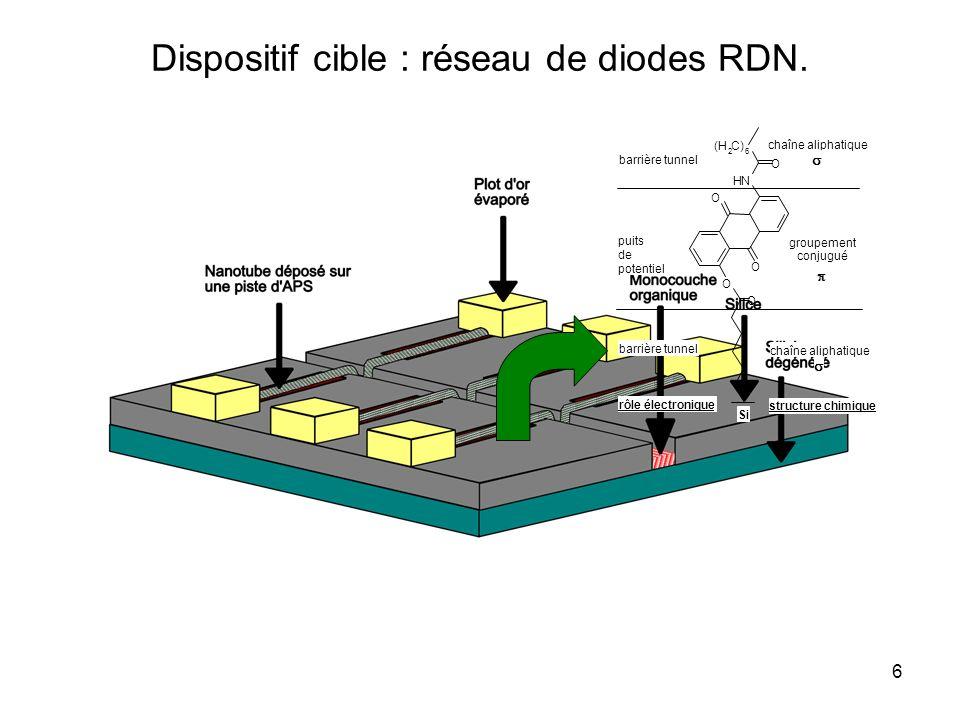 6 Dispositif cible : réseau de diodes RDN. O O NH O (H 2 C) 6 O O Si chaîne aliphatique groupement conjugué chaîne aliphatique barrière tunnel puits d