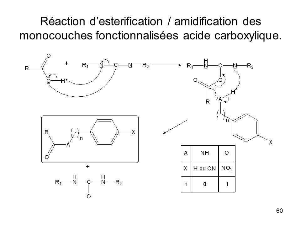 60 Réaction desterification / amidification des monocouches fonctionnalisées acide carboxylique.