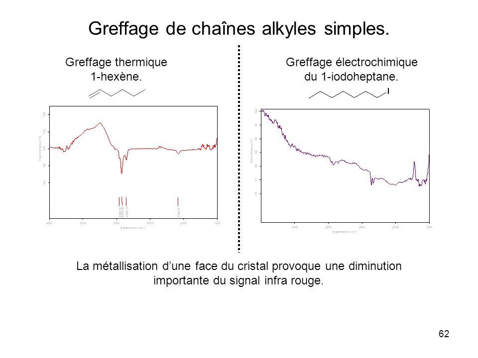 62 Greffage de chaînes alkyles simples. Greffage thermique 1-hexène. Greffage électrochimique du 1-iodoheptane. La métallisation dune face du cristal