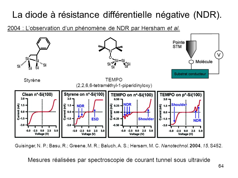 64 La diode à résistance différentielle négative (NDR). Styrène TEMPO (2,2,6,6-tetraméthyl-1-piperidinyloxy) 2004 : Lobservation dun phénomène de NDR