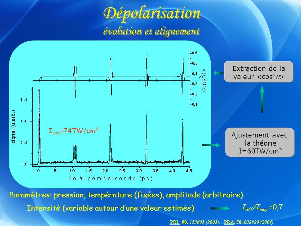 Dépolarisation évolution et alignement Ajustement avec la théorie I=60TW/cm² Extraction de la valeur Paramètres: pression, température (fixées), ampli