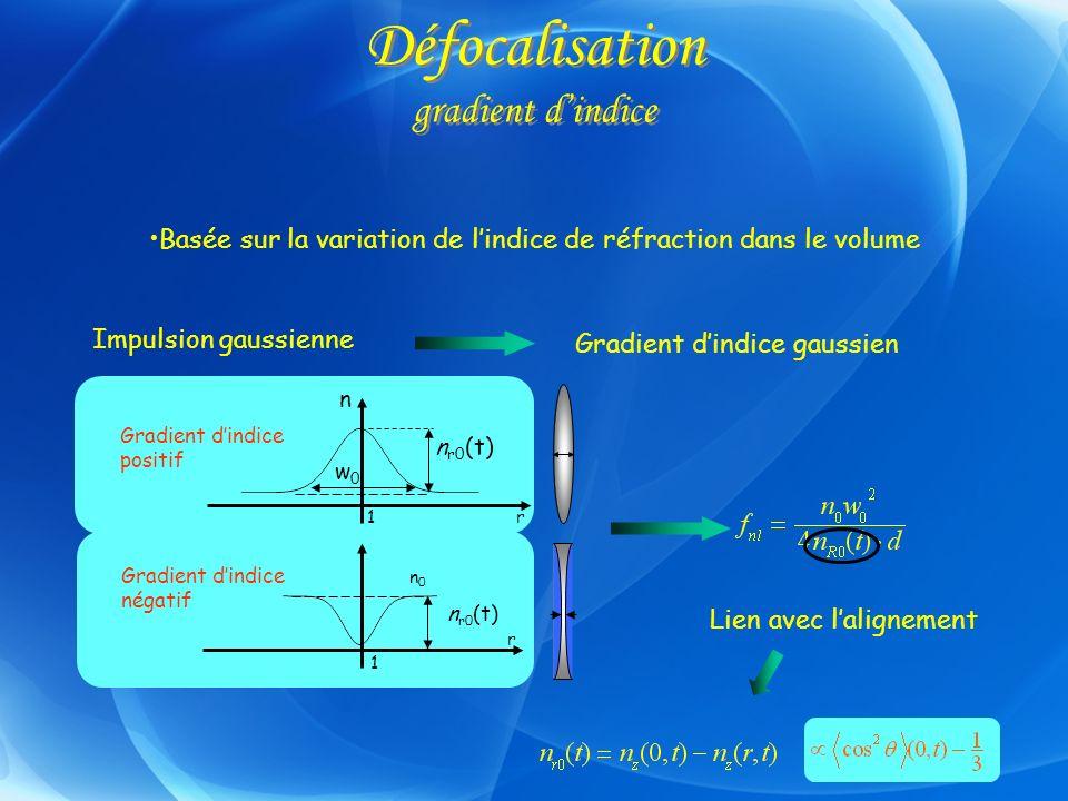 Défocalisation gradient dindice Basée sur la variation de lindice de réfraction dans le volume Impulsion gaussienne Gradient dindice gaussien Lien ave