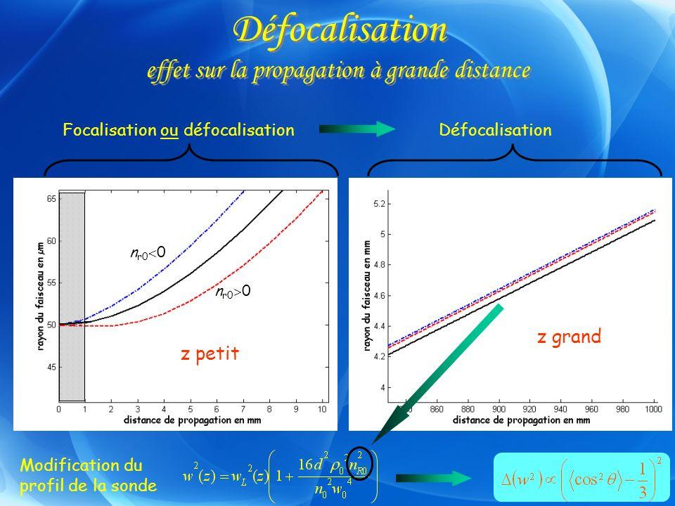 Défocalisation effet sur la propagation à grande distance Focalisation ou défocalisation Modification du profil de la sonde z petit Défocalisation z g