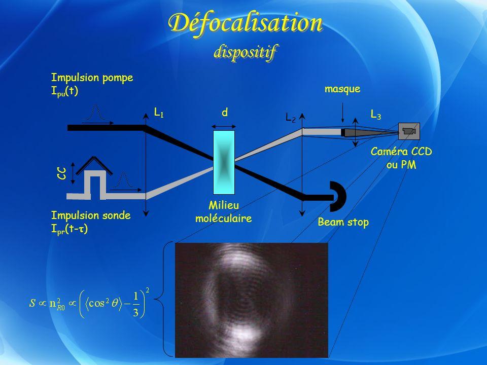 Défocalisation dispositif L3L3 L2L2 L1L1 d Impulsion sonde I pr (t- ) Impulsion pompe I pu (t) Milieu moléculaire Beam stop masque Caméra CCD ou PM CC