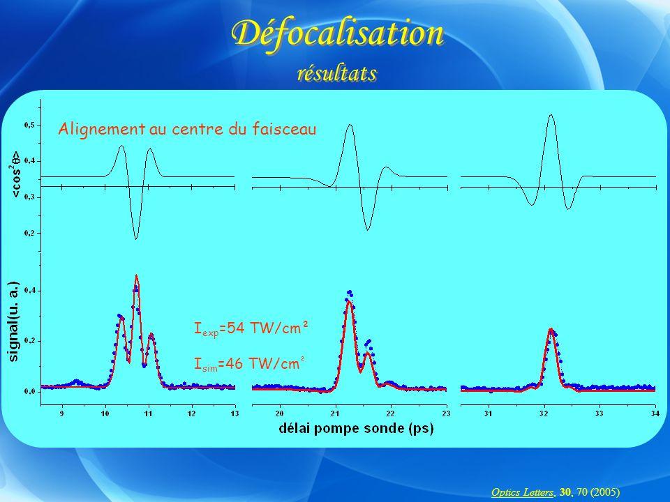 I exp =54 TW/cm² I sim =46 TW/cm ² Alignement au centre du faisceau Optics Letters, 30, 70 (2005)