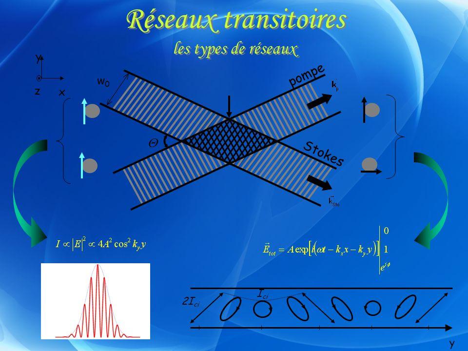 Réseaux transitoires les types de réseaux x y z y I ci 2I ci