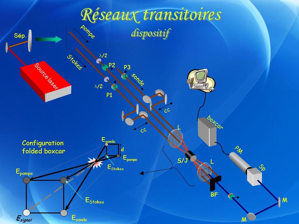Réseaux transitoires dispositif PM M M Stokes pompe sonde cc P3 P2 P1 /2 S/J L L boxcar BF E sonde E Stokes E pompe E Stokes E pompe E sonde E signal