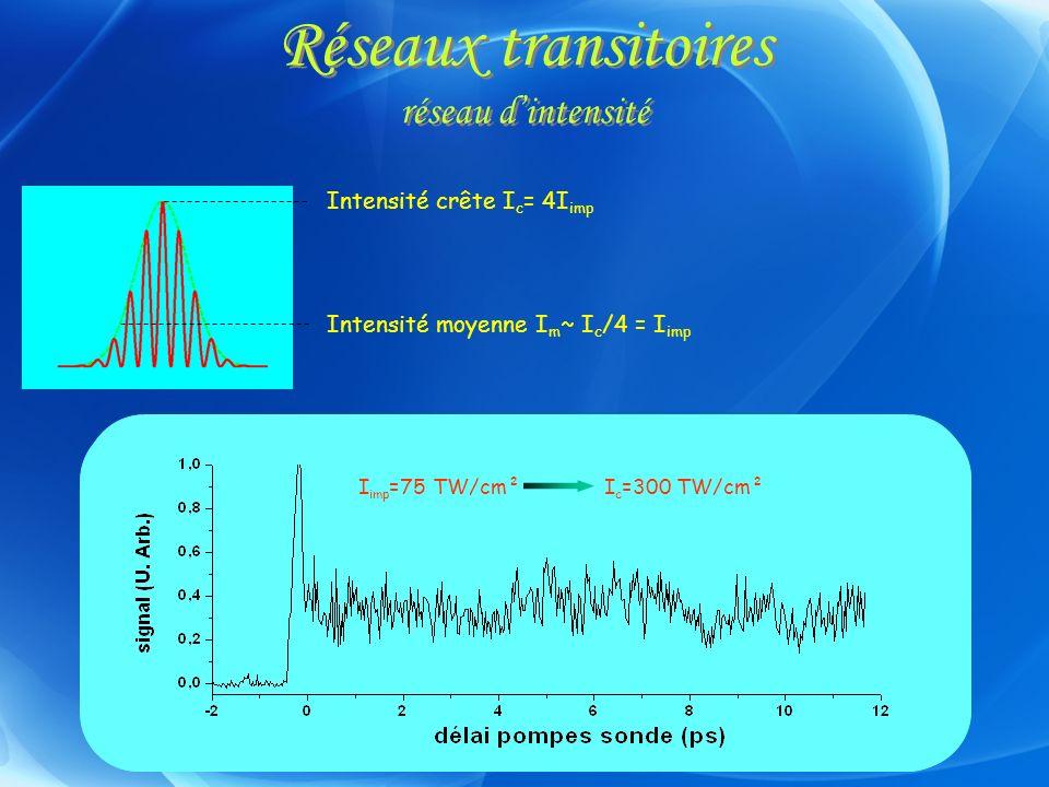 Réseaux transitoires réseau dintensité Intensité crête I c = 4I imp Intensité moyenne I m ~ I c /4 = I imp I imp =19 TW/cm² I thé =20TW/cm² I imp =38T