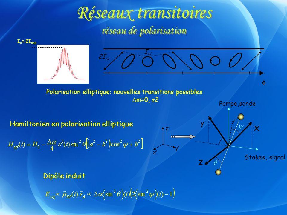 Réseaux transitoires réseau de polarisation I ci 2I ci Hamiltonien en polarisation elliptique Dipôle induit Polarisation elliptique: nouvelles transit
