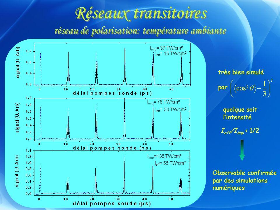 Réseaux transitoires réseau de polarisation: température ambiante très bien simulé par quelque soit lintensité I eff /I imp < 1/2 Observable confirmée