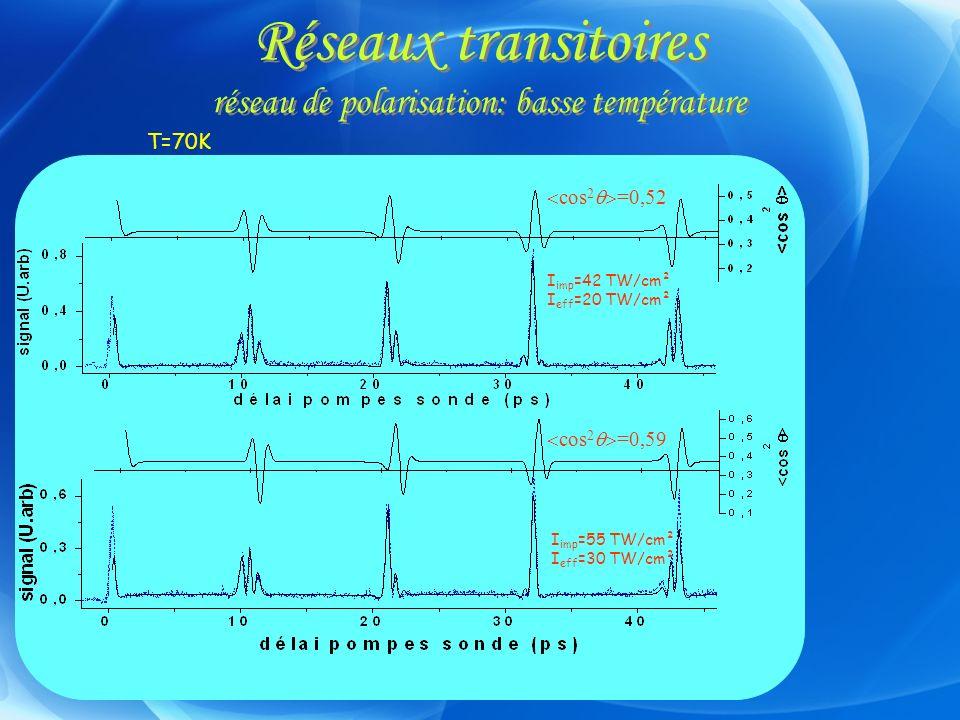 Réseaux transitoires réseau de polarisation: basse température cos 2 =0,52 cos 2 =0,59 T=70K I imp =42 TW/cm² I eff =20 TW/cm² I imp =55 TW/cm² I eff