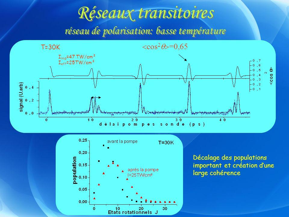 Réseaux transitoires réseau de polarisation: basse température cos 2 =0,65 T=30K Décalage des populations important et création dune large cohérence I