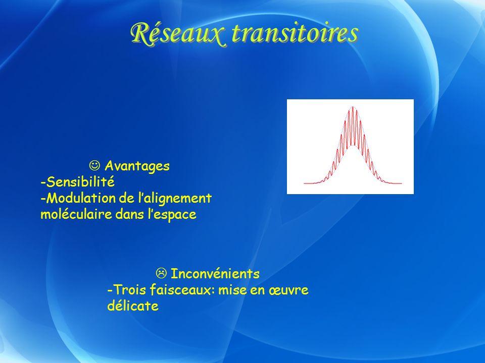 Réseaux transitoires Avantages -Sensibilité -Modulation de lalignement moléculaire dans lespace Inconvénients -Trois faisceaux: mise en œuvre délicate