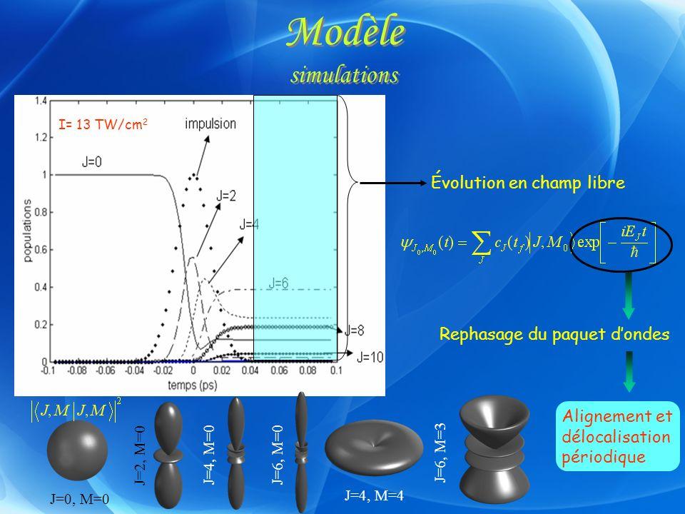 Modèle simulations Évolution en champ libre Rephasage du paquet dondes Alignement et délocalisation périodique J=0, M=0 J=2, M=0 J=4, M=0J=6, M=0 J=4,