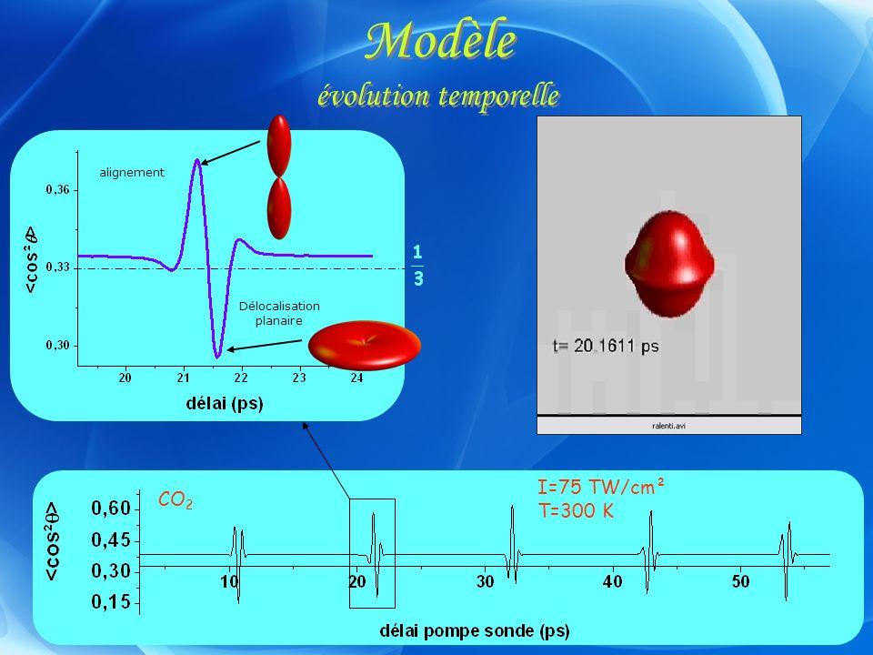 Modèle évolution temporelle I=75 TW/cm² T=300 K alignement Délocalisation planaire CO 2
