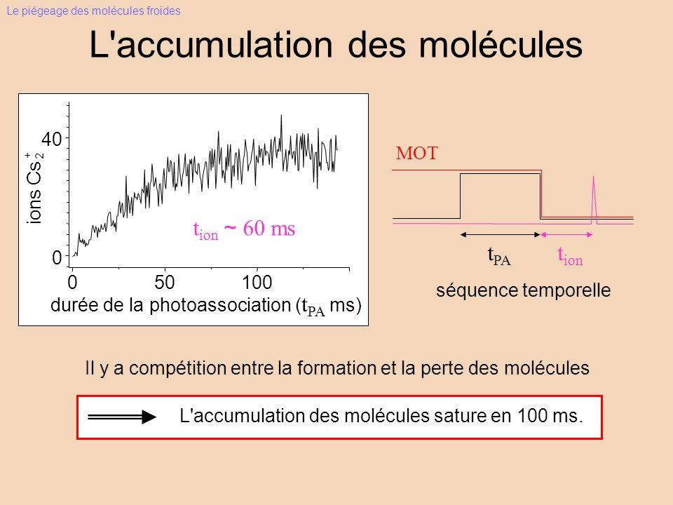 L'accumulation des molécules MOT t PA ~ 150ms L'accumulation des molécules sature en 100 ms. séquence temporelle Le piégeage des molécules froides t P