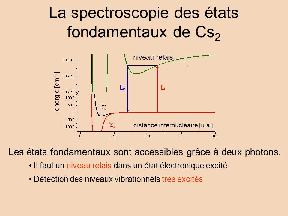 Détection des niveaux vibrationnels très excités Il faut un niveau relais dans un état électronique excité. niveau relais + u 3 g 1 u distance internu