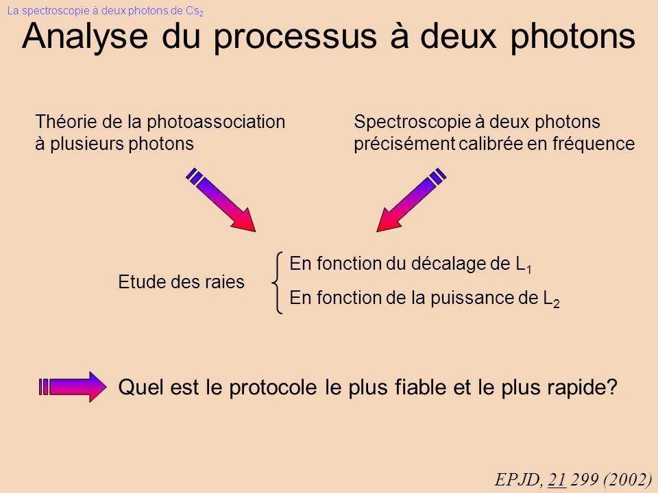 Analyse du processus à deux photons En fonction du décalage de L 1 EPJD, 21 299 (2002) En fonction de la puissance de L 2 Théorie de la photoassociation à plusieurs photons Spectroscopie à deux photons précisément calibrée en fréquence Etude des raies Quel est le protocole le plus fiable et le plus rapide.