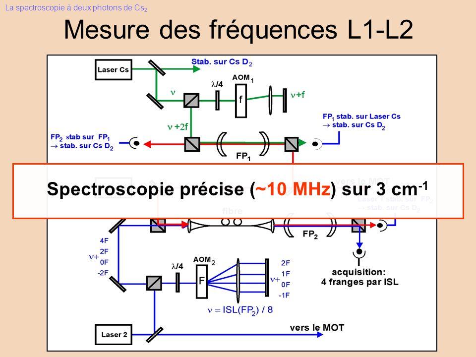 Mesure des fréquences L1-L2 Spectroscopie précise (~10 MHz) sur 3 cm -1 La spectroscopie à deux photons de Cs 2